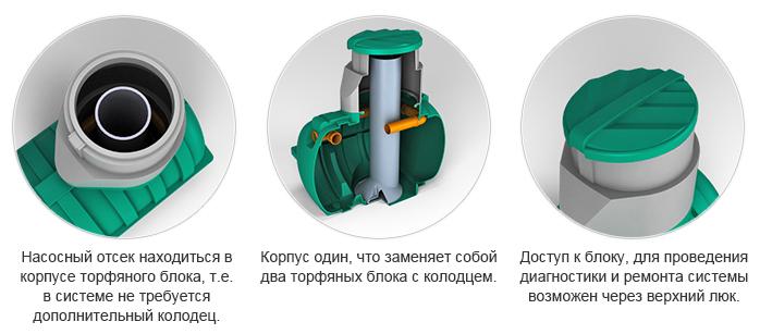 Биофильтр «Rostok» плюс для септика дачный